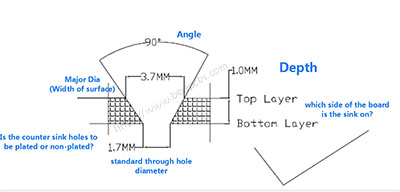 What's the Countersink and counter bore on a PCB drawing?