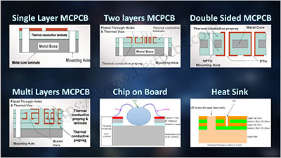 What are the factors affecting cost of the MCPCB?