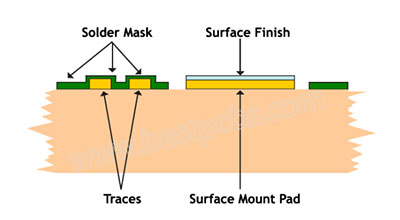 Main types surface finish of FR4 Printed wiring board