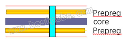 What is Blind Via and Buried Via for Printed Circuit Board?