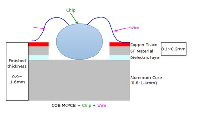 COB MCPCB Structure