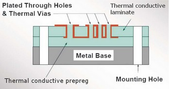 Structure of Double Layers More Core PCB