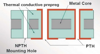 Structure of Double Sided More Core PCB